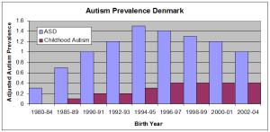 AutismPrevalenceDenmark