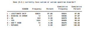 NSCH still autistic