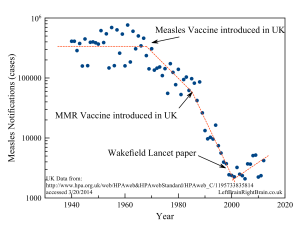 Measles Notifications UK