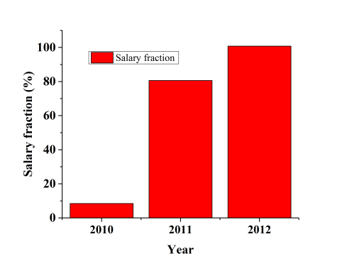 Salary Fraction